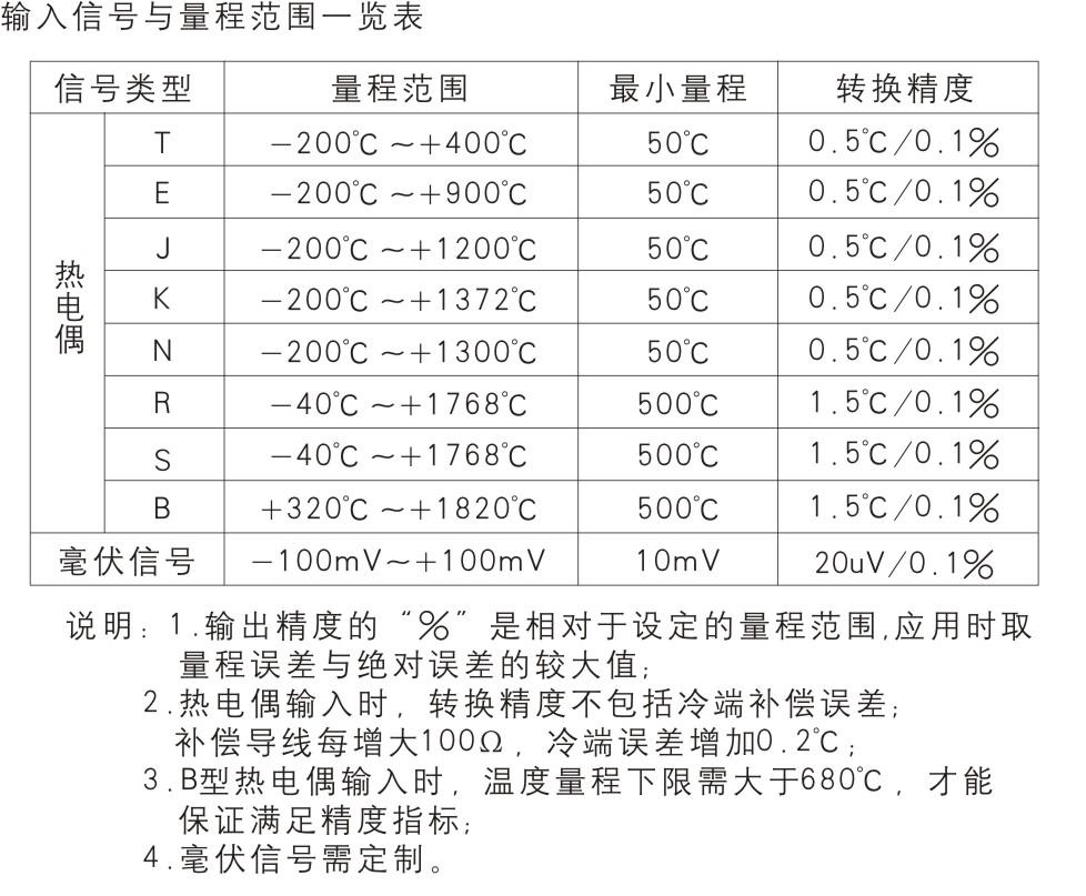 一进一出  热电偶输入隔离器(回路供电)