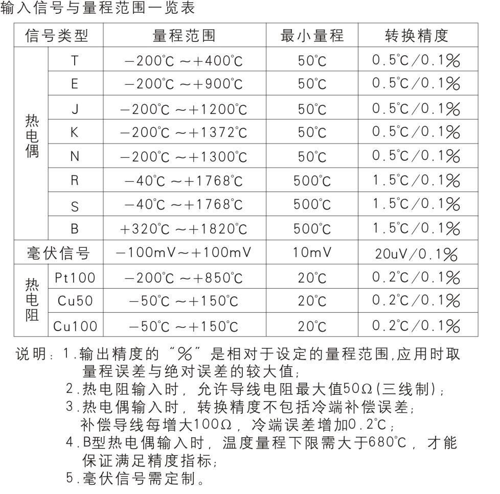 一进一出 热电阻、热电偶输入隔离器(回路供电)