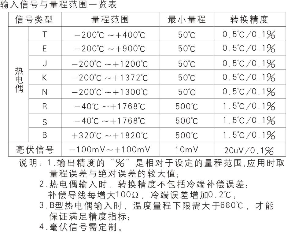 二进二出 热电偶、毫伏信号输入隔离式安全栅(回路供电)