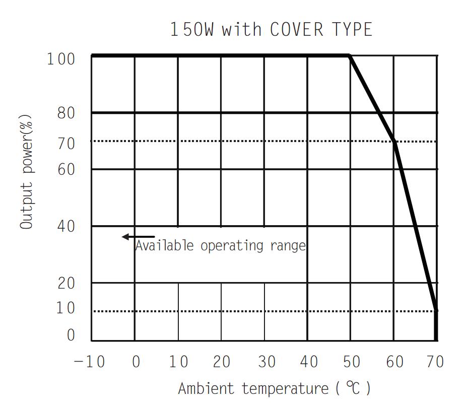 导轨型开关电源150W/24V输出
